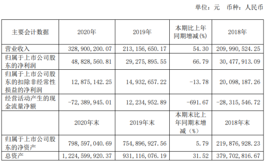 芯源微2020年净利4883万增长67%订单大幅增长 董事长宗润福薪酬594万
