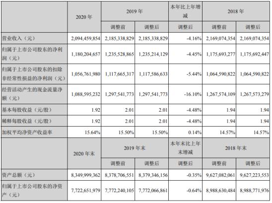 华宝股份2020年净利11.8亿下滑4.45%食用香精收入减少 总裁袁肖琴薪酬140.58万