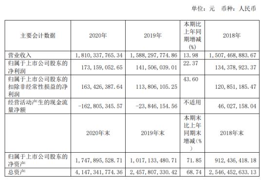 广大特材2020年净利1.7亿增长22%主营业务产销两旺 董事长徐卫明薪酬130万