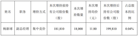 睿智医药副总经理杨新球增持1.8万股 耗资21.24万