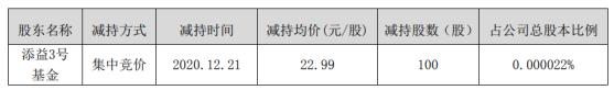 柯华数据股东天一三基金减持100股 套现2299元