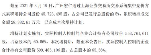 宏昌电子实际控制人控制的企业广州宏仁增持4572.35万股 耗资2.84亿
