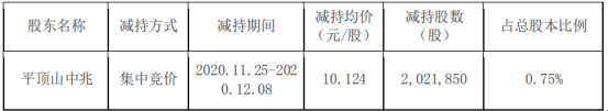 郑中设计股东平顶山中兆减持202.19万股 套现2046.92万