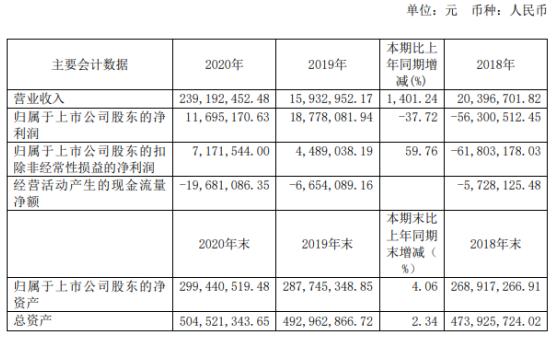 同达创业2020年净利1169.5万下滑37.7%销售费用增加 总经理胡俊鹏薪酬62万