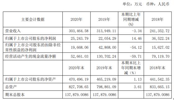 青松建化2020年净利2.52亿增长14.46%利息支出减少 董事长郑术建薪酬41.07万
