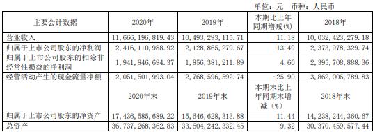 中国巨石2020年净利24.16亿增长13.49%玻纤纱及制品收入上升 总经理张毓强薪酬718.3万