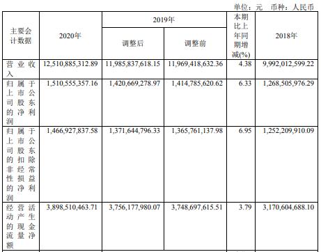 新天绿能2020年净利15亿增长6.3%风电板块售电收入增加 总裁梅春晓薪酬182万