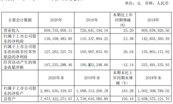 数据港2020年净利1.36亿增长24%项目交付产生运营收入增加 总裁曾犁薪酬150万