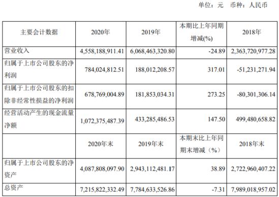 赤峰黄金2020年净利7.84亿增长317%销售费用减少 董事长王建华薪酬120万