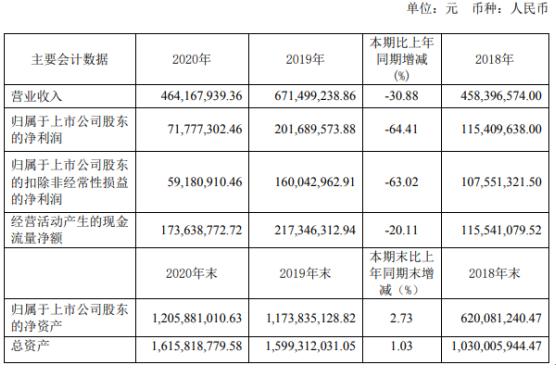 集友股份2020年净利7178万下滑64% 董事长徐善水薪酬72万