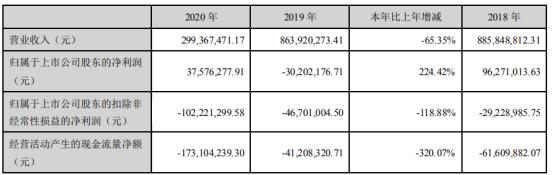 西安旅游2020年净利3757.63万同比扭亏为盈投资收益增加 董事长王伟薪酬43.12万