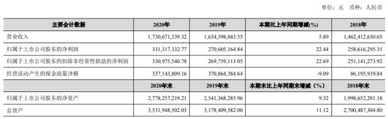 金徽酒2020年净利3.3亿增长22%各项经营指标稳健增长 副总经理王宁薪酬60万
