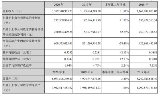 九芝堂2020年净利2.72亿增长41.72%主营产品销量增长 董事长李振国薪酬159.98万
