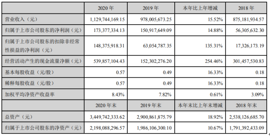焦点科技2020年净利1.73亿增长14.88%增值服务收入增加 董事长沈锦华薪酬57.79万