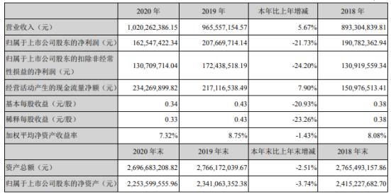 佳士科技2020年净利1.63亿下滑21.73% 董事长潘磊薪酬92.94万