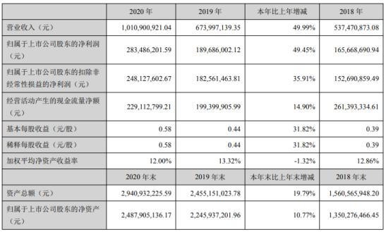 捷捷微电2020年净利2.83亿增长49.45%销售增加 董事长黄善兵薪酬92.46万