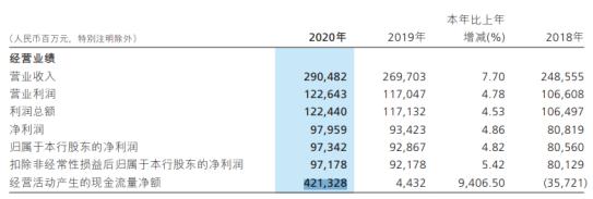 招商银行2020年净利973.42亿增长4.82%业务增长 行长田惠宇薪酬420万元