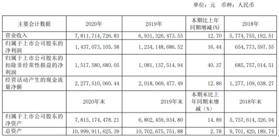 祁连山2020年净利14.37亿增长16.44%产品销量增加 董事长脱利成薪酬56万