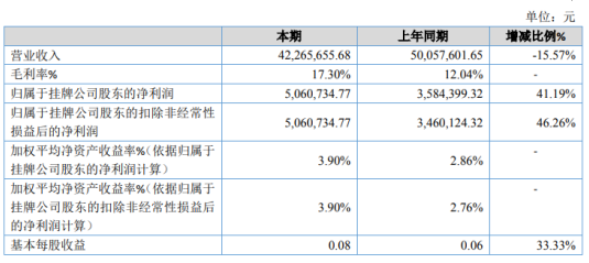 聚力股份2020年净利506万增长41% 产品毛利率提升