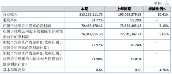 金鑫矿业2020年净利7946万增长5.2% 信用减值损失减少