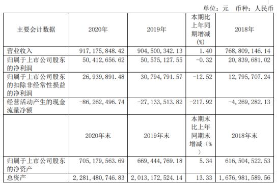 哈空调2020年净利5041.27万下滑0.32%电站空冷器产品毛利降低 总经理毕海涛薪酬68万