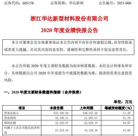 华达新材2020年度净利2.75亿增长43.89% 产品销售收入增长