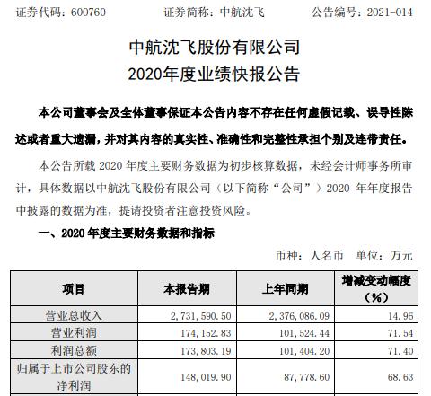 中航沈飞2020年度净利14.8亿增长68.63% 投资收益确认