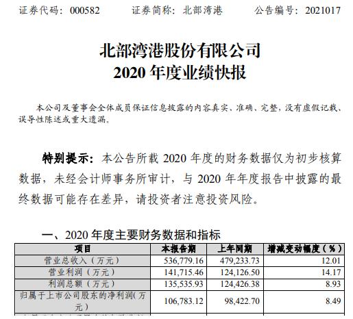 北部湾港2020年度净利10.68亿增长8.49% 业务规模稳步提升
