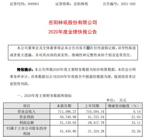 岳阳林纸2020年度净利4.14亿增长32.26% 纸产品主要原材料价格下降