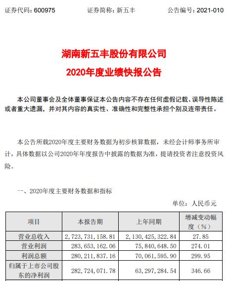 新五丰2020年度净利2.83亿增长346.66% 生猪销售价格上涨
