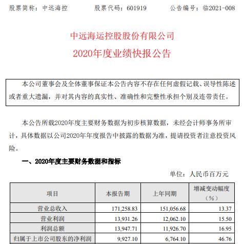 中远空海2020年净利润99.27亿元 增长46.76% 集装箱运输业务量上升