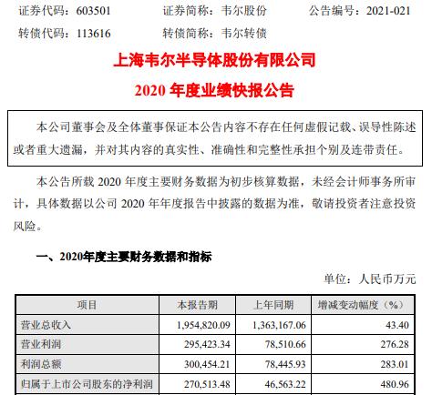 韦尔股份2020年度净利27.05亿增长480.96% 半导体设计业务增幅较大