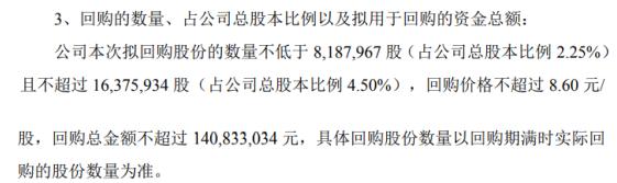 神开股份将花不超1.41亿元回购公司股份 用于股权激励