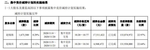 曲美家居2名股东合计减持234.69万股 套现合计2445.99万