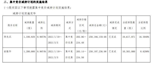 八方股份2名董事兼副总经理合计减持239.99万股 套现合计5.16亿