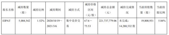 晶方科技股东EIPAT减持500.45万股 套现2.22亿
