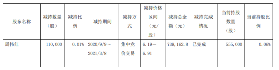 中国铁路应急股东周减持11万股 套现73.92万元
