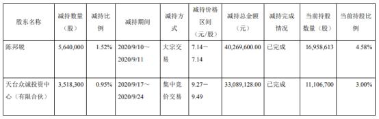 天成自控2名股东合计减持915.83万股 套现合计7335.87万