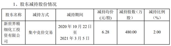 世龙实业股东新世界投资减持480万股 套现3014.4万