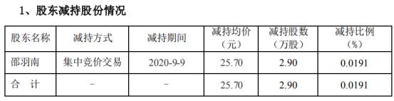 同益股份控股股东邵羽南减持2.9万股 套现74.53万