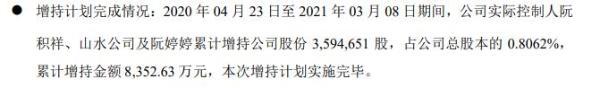 杰克股份3名实际控制人合计增持359.47万股 耗资8352.63万