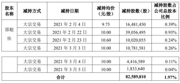 大北农董事长邵根伙减持8258.98万股 套现约8.26亿