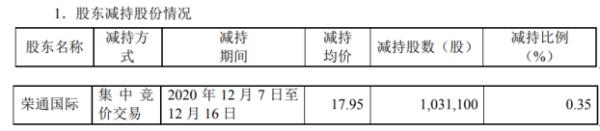 兴业科技股东荣通国际减持103.11万股 套现1850.82万