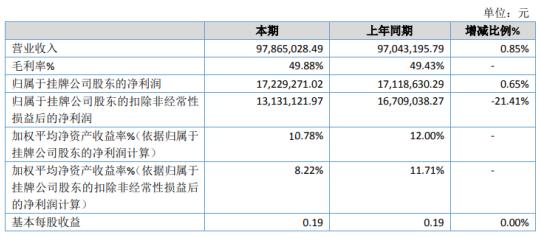 海尔思2020年净利1722.93万增长0.65% 其他收益增加
