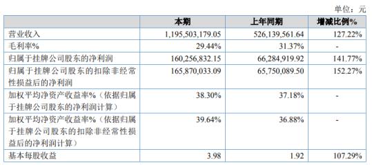 飞沃科技2020年净利1.6亿增长141.77% 下游需求增加
