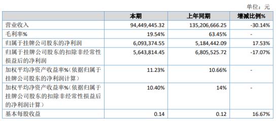 红鼎豆捞2020年净利609.34万增长17.53% 各店面租金享受三免三减半优惠政策