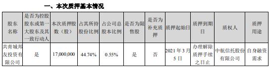 正邦科技控股股东邦友投资质押1700万股 用于自身融资需求