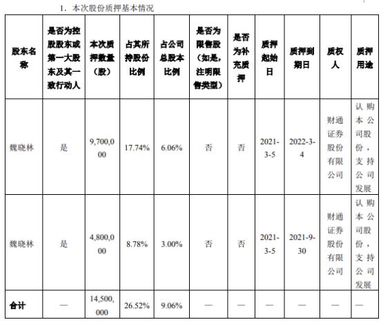 西岭电力控股股东魏晓林承诺认购公司股份共计1450万股