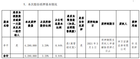 东土科技控股股东李平质押428万股 用于补充质押