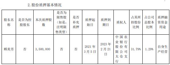 昭衍新药股东顾美芳质押350万股 用于自身生产经营